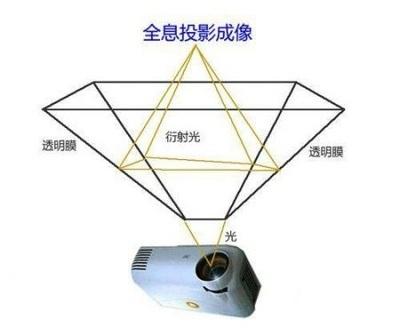 3D全息投影技术原理1.jpg